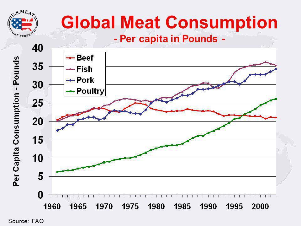 Global Meat Consumption - Per capita in Pounds - U.S. Consumption Source: FAO