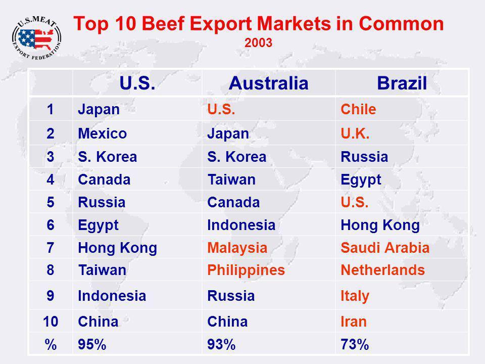 Top 10 Beef Export Markets in Common 2003 U.S.AustraliaBrazil 1JapanU.S.Chile 2MexicoJapanU.K.