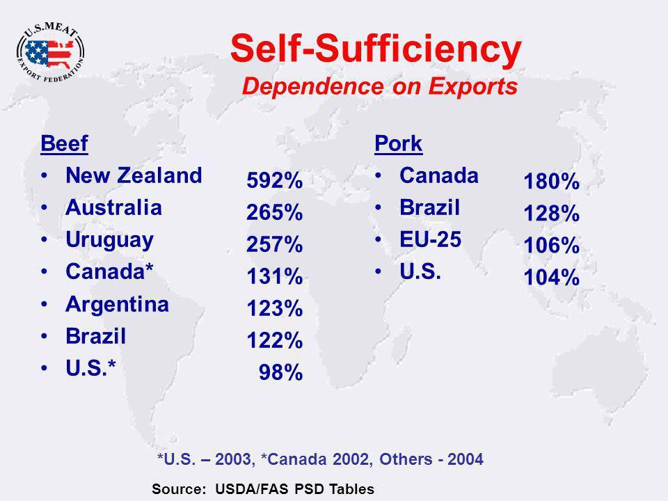 Self-Sufficiency Dependence on Exports Beef New Zealand Australia Uruguay Canada* Argentina Brazil U.S.* 592% 265% 257% 131% 123% 122% 98% Pork Canada Brazil EU-25 U.S.