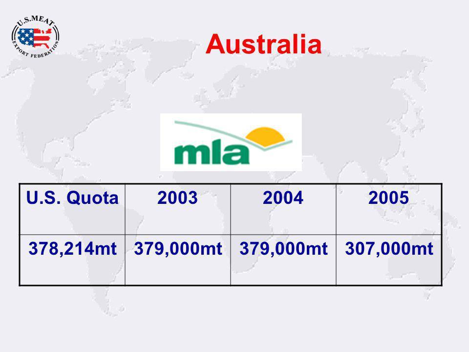 Australia U.S. Quota200320042005 378,214mt379,000mt 307,000mt