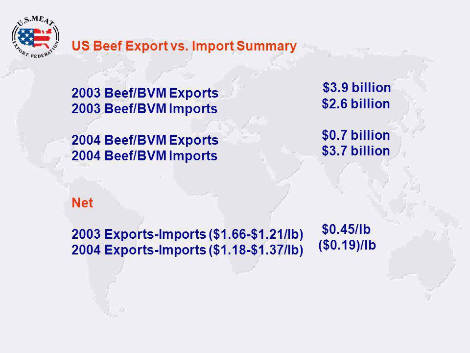 US Beef Export vs.