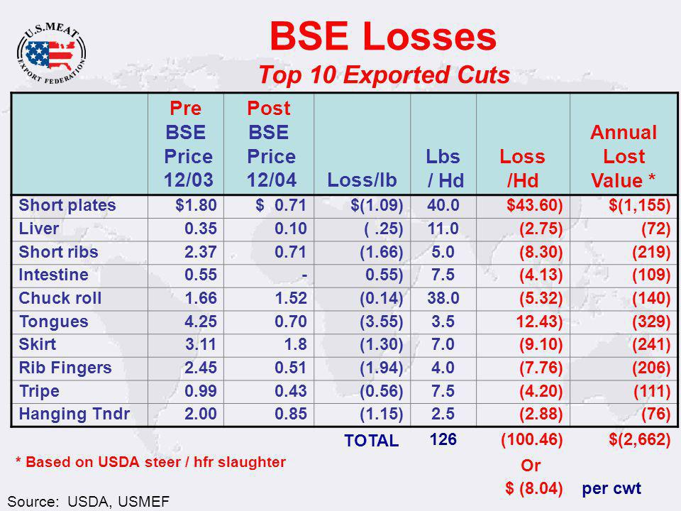 BSE Losses Top 10 Exported Cuts Source: USDA, USMEF Pre BSE Price 12/03 Post BSE Price 12/04Loss/lb Lbs / Hd Loss /Hd Annual Lost Value * Short plates $1.80$ 0.71$(1.09)40.0$43.60)$(1,155) Liver 0.35 0.10 (.25)11.0 (2.75) (72) Short ribs 2.37 0.71(1.66)5.0 (8.30)(219) Intestine 0.55 - 0.55)7.5 (4.13)(109) Chuck roll 1.66 1.52(0.14)38.0 (5.32)(140) Tongues 4.25 0.70(3.55)3.5 12.43)(329) Skirt 3.11 1.8(1.30)7.0 (9.10)(241) Rib Fingers 2.450.51(1.94)4.0 (7.76)(206) Tripe 0.990.43(0.56)7.5 (4.20)(111) Hanging Tndr 2.00 0.85(1.15)2.5 (2.88)(76) TOTAL 126(100.46)$(2,662) Or $ (8.04) per cwt * Based on USDA steer / hfr slaughter
