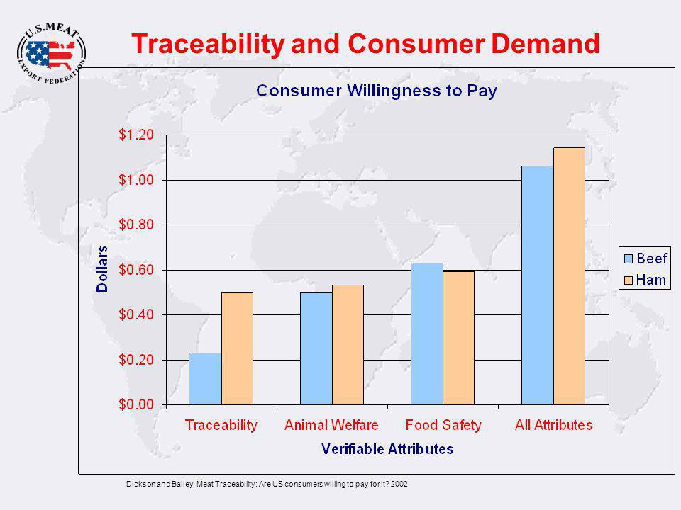 Traceability and Consumer Demand Dickson and Bailey, Meat Traceability: Are US consumers willing to pay for it.