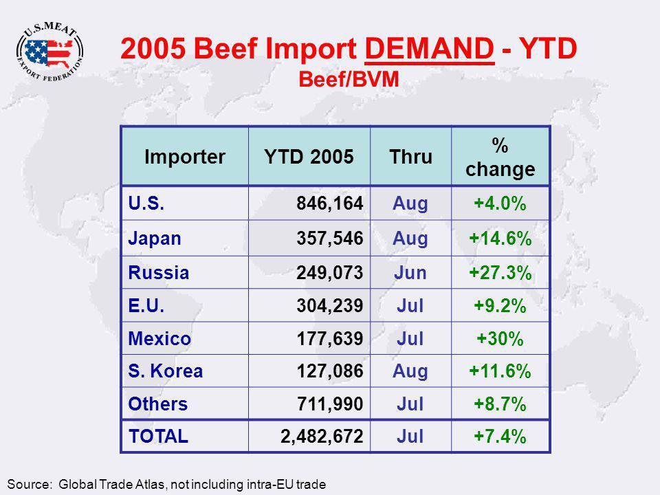 ImporterYTD 2005Thru % change U.S.846,164Aug+4.0% Japan357,546Aug+14.6% Russia249,073Jun+27.3% E.U.304,239Jul+9.2% Mexico177,639Jul+30% S.
