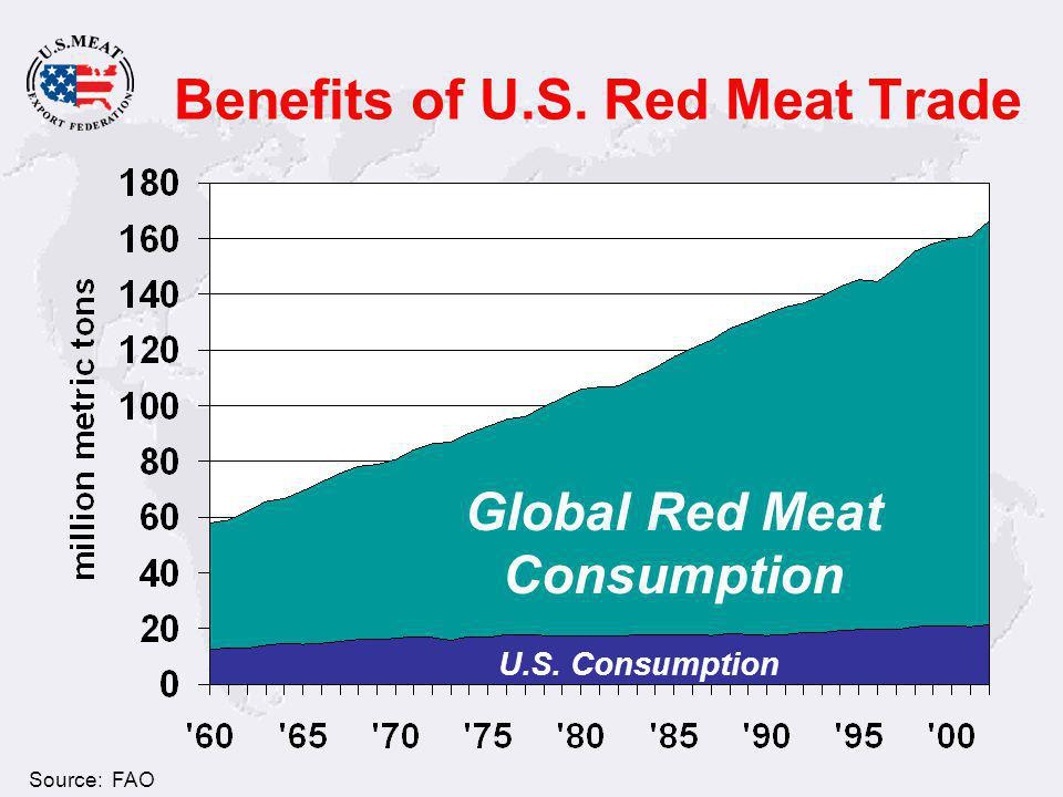 Benefits of U.S. Red Meat Trade Global Red Meat Consumption U.S. Consumption Source: FAO