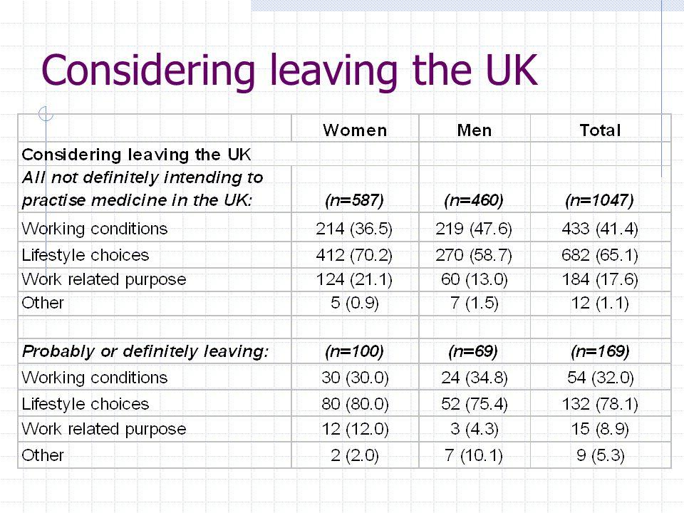 Considering leaving the UK