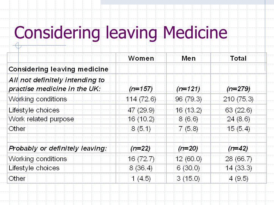 Considering leaving Medicine