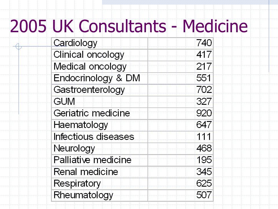 2005 UK Consultants - Medicine