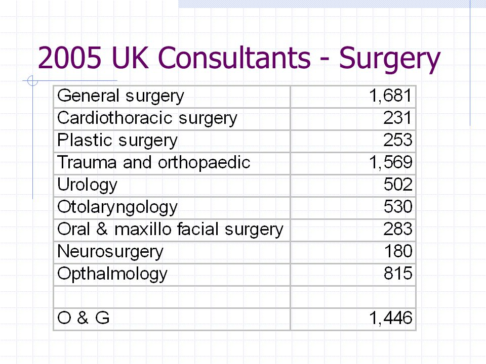 2005 UK Consultants - Others