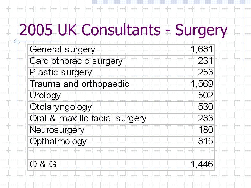 2005 UK Consultants - Surgery