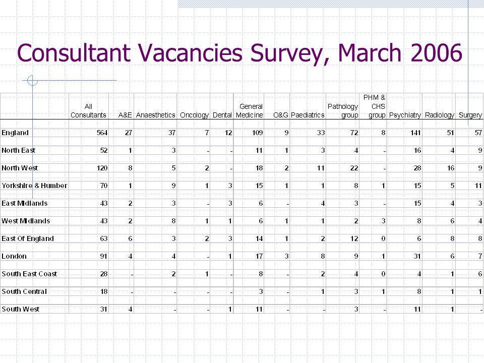 Consultant Vacancies Survey, March 2006