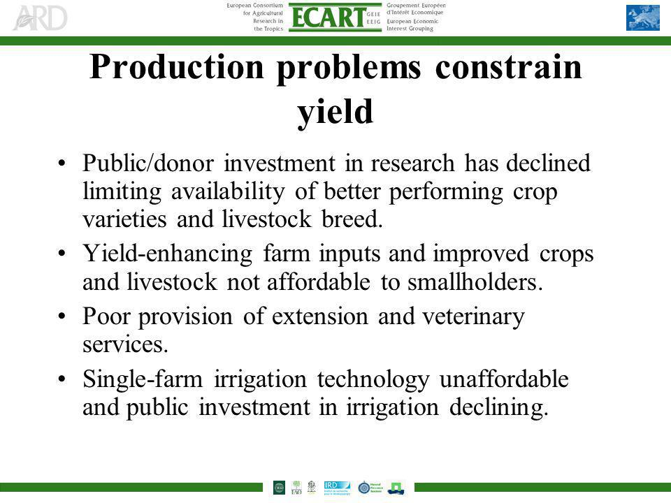Production problems constrain yield Public/donor investment in research has declined limiting availability of better performing crop varieties and livestock breed.