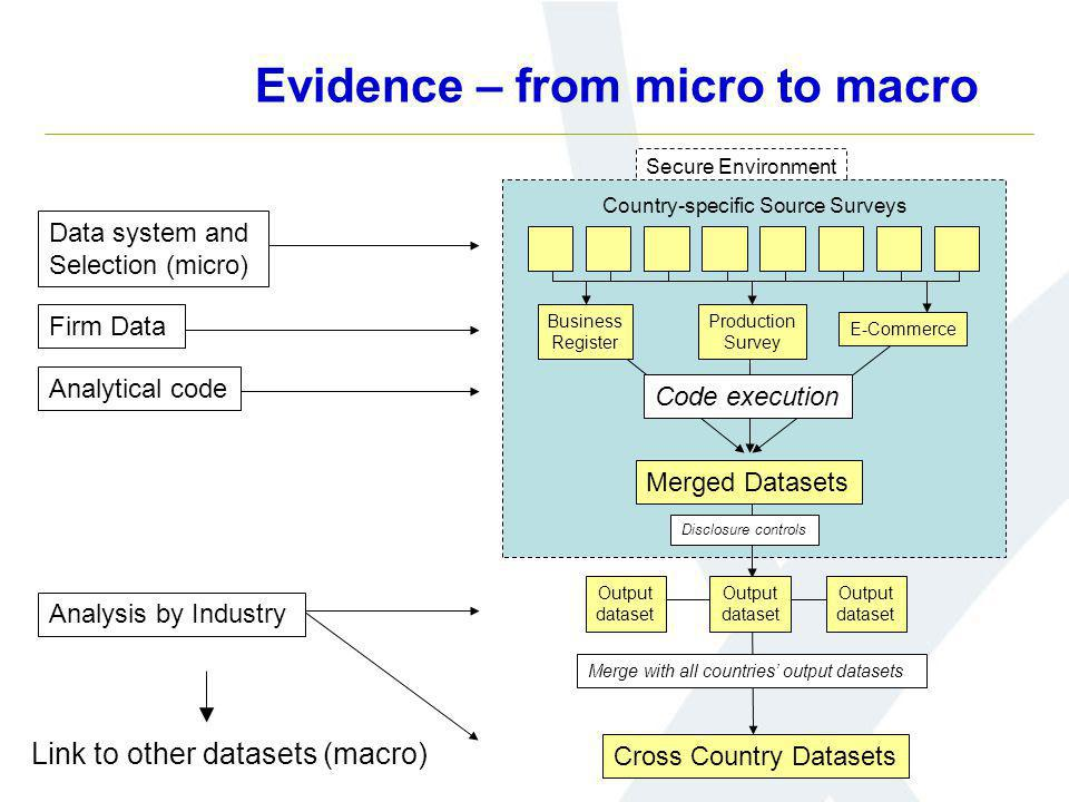 Evidence – from micro to macro Secure Environment Disclosure controls Cross Country Datasets Merge with all countries output datasets Merged Datasets Code execution Data system and Selection (micro) Firm Data Analytical code Production Survey E-Commerce Analysis by Industry Business Register Output dataset Country-specific Source Surveys Output dataset Output dataset Link to other datasets (macro)