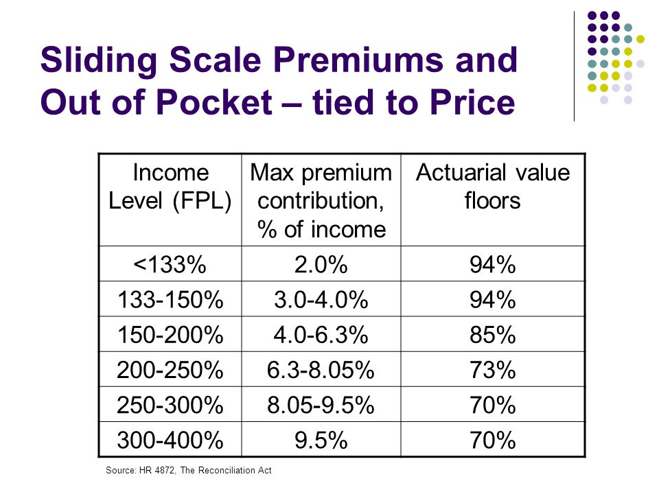 Sliding Scale Premiums and Out of Pocket – tied to Price Income Level (FPL) Max premium contribution, % of income Actuarial value floors <133%2.0%94% 133-150%3.0-4.0%94% 150-200%4.0-6.3%85% 200-250%6.3-8.05%73% 250-300%8.05-9.5%70% 300-400%9.5%70% Source: HR 4872, The Reconciliation Act