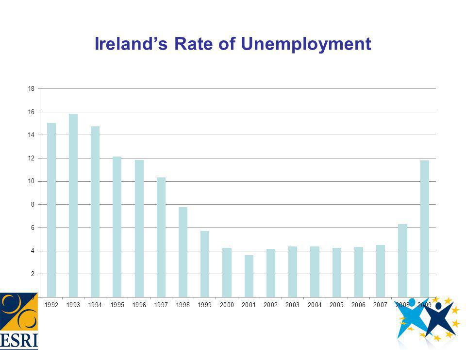 Irelands Rate of Unemployment