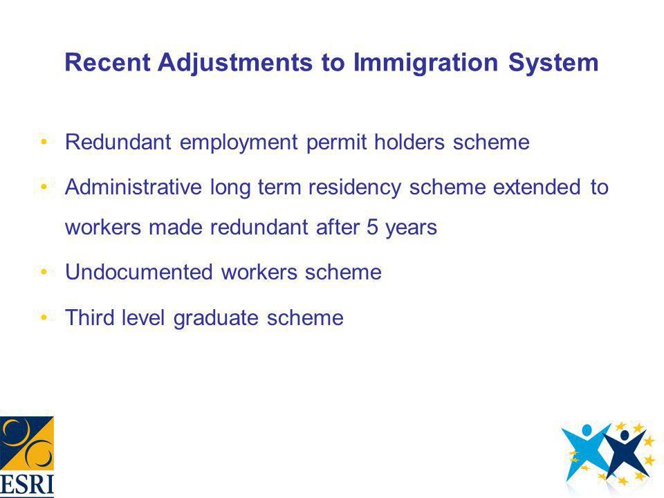 Recent Adjustments to Immigration System Redundant employment permit holders scheme Administrative long term residency scheme extended to workers made redundant after 5 years Undocumented workers scheme Third level graduate scheme