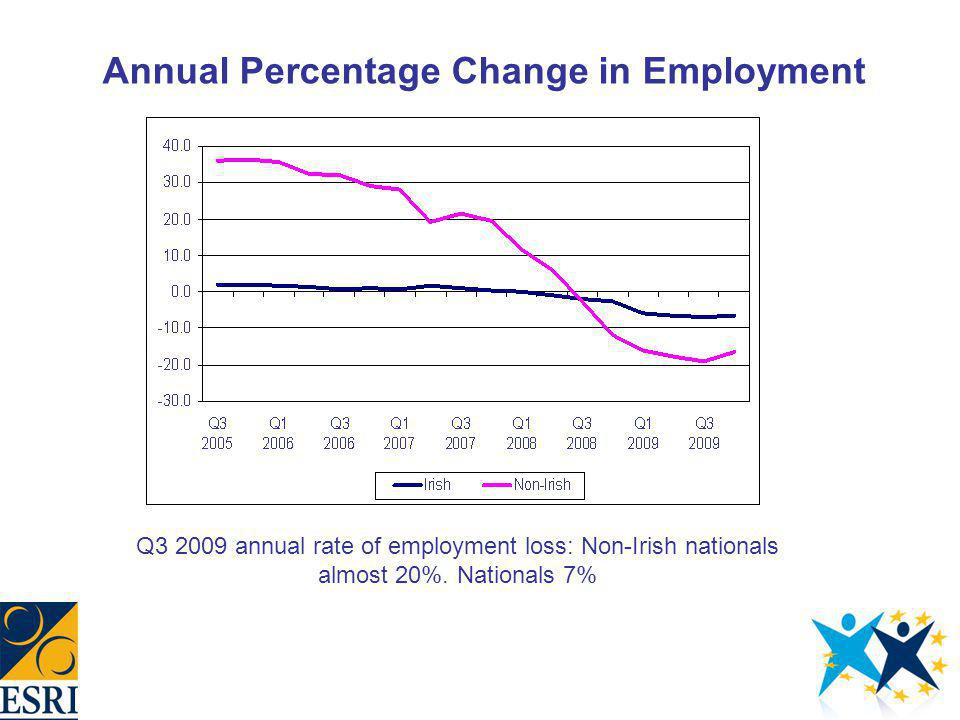 Annual Percentage Change in Employment Q3 2009 annual rate of employment loss: Non-Irish nationals almost 20%.