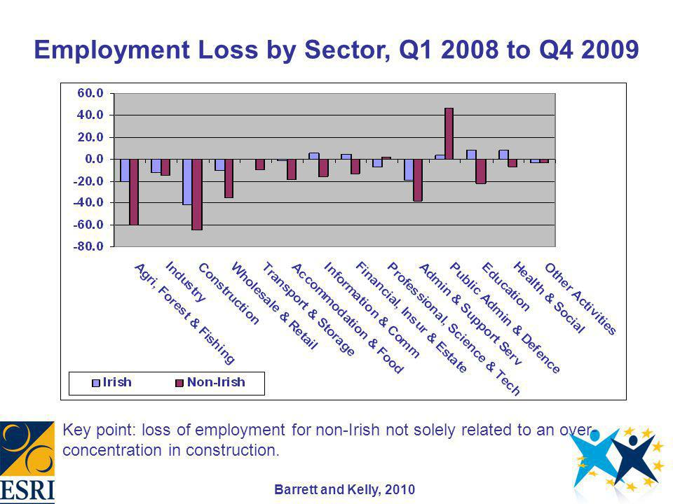 Employment Loss by Sector, Q1 2008 to Q4 2009 Key point: loss of employment for non-Irish not solely related to an over- concentration in construction