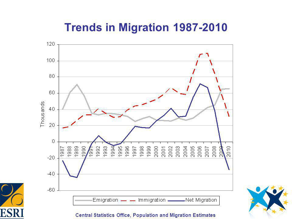 Immigration by National Group 2000-2010
