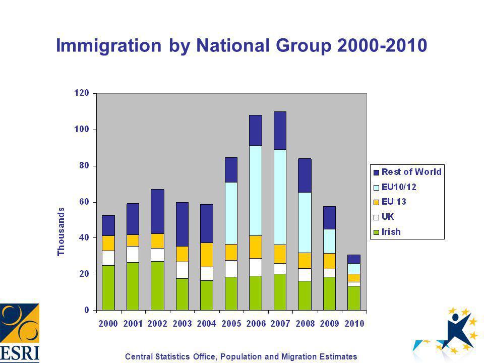Non-Irish Nationals in Employment 2004-2010 Source: Central Statistics Office: QNHS
