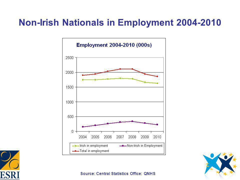 Occupational Skill Groups of Non-Irish in Employment Source: QNHS, 2004:Q3; 2005-2010:Q2 Calendarised data