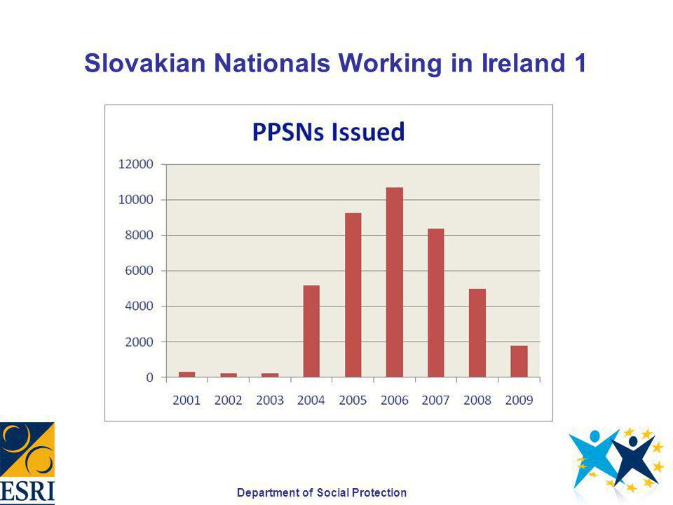 Slovakian Nationals Working in Ireland 1 Department of Social Protection
