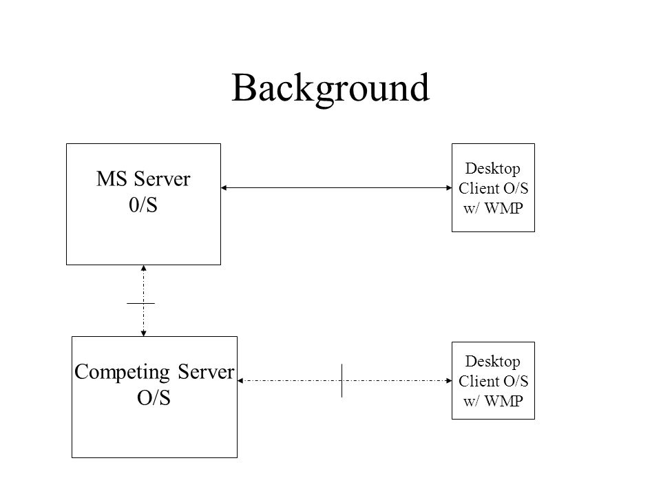 Background MS Server 0/S Desktop Client O/S w/ WMP Desktop Client O/S w/ WMP Competing Server O/S