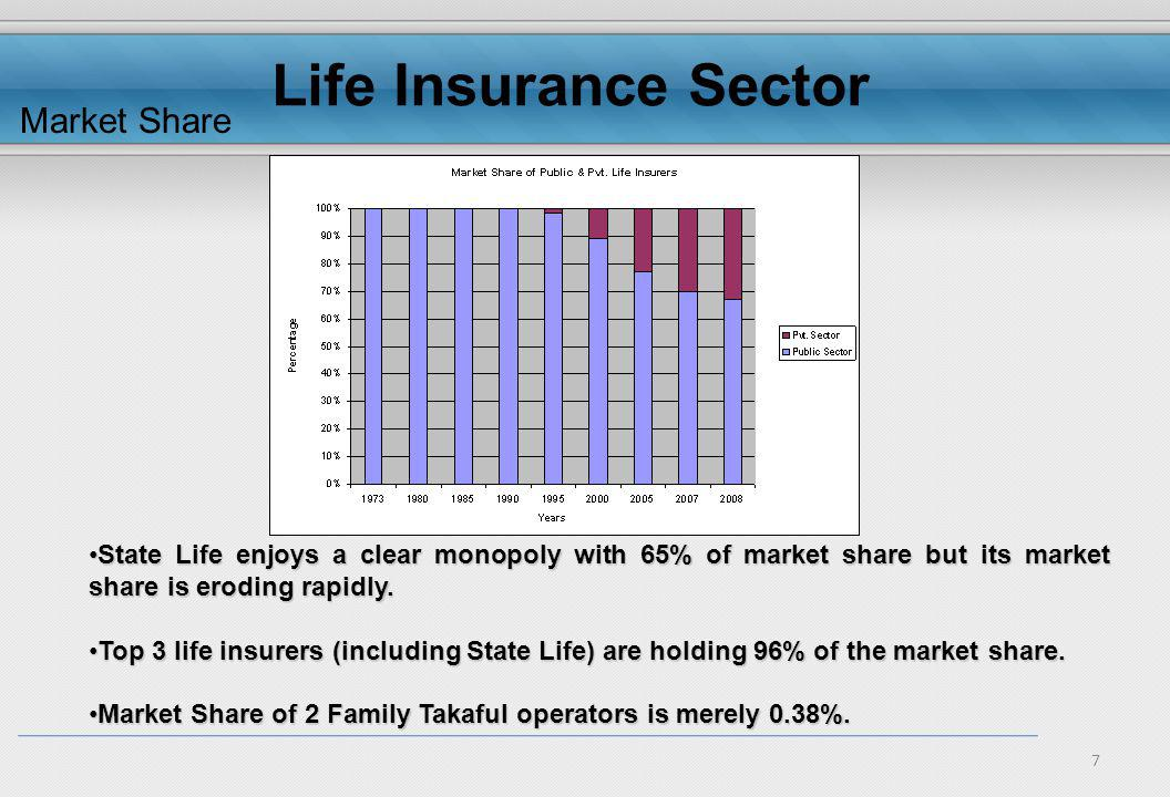 7 Market Share State Life enjoys a clear monopoly with 65% of market share but its market share is eroding rapidly.State Life enjoys a clear monopoly with 65% of market share but its market share is eroding rapidly.