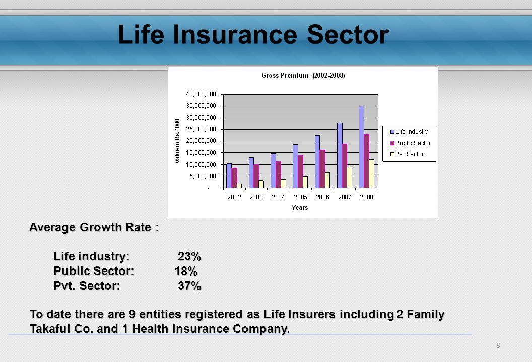 8 Average Growth Rate : Life industry: 23% Public Sector: 18% Pvt.