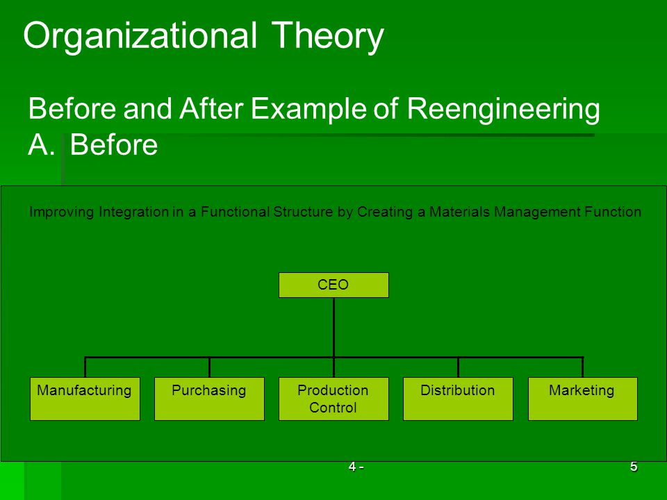 4 -5 Organizational Theory Before and After Example of Reengineering A.Before ManufacturingPurchasingProduction Control DistributionMarketing CEO Improving Integration in a Functional Structure by Creating a Materials Management Function