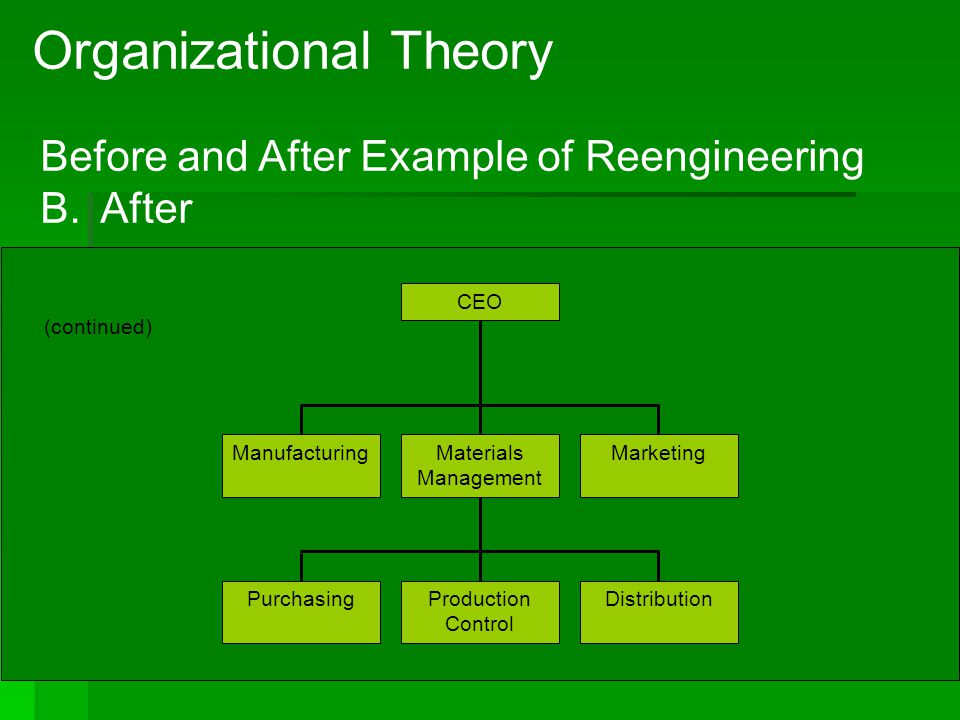 4 -6 Organizational Theory Before and After Example of Reengineering B. After (continued) ManufacturingMaterials Management Marketing CEO PurchasingPr