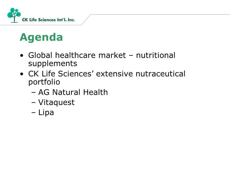 Agenda Global healthcare market – nutritional supplements CK Life Sciences extensive nutraceutical portfolio –AG Natural Health –Vitaquest –Lipa