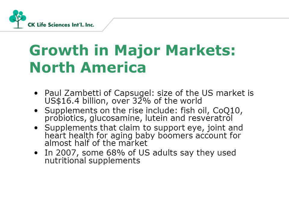 Growth in Major Markets: North America Paul Zambetti of Capsugel: size of the US market is US$16.4 billion, over 32% of the world Supplements on the rise include: fish oil, CoQ10, probiotics, glucosamine, lutein and resveratrol Supplements that claim to support eye, joint and heart health for aging baby boomers account for almost half of the market In 2007, some 68% of US adults say they used nutritional supplements