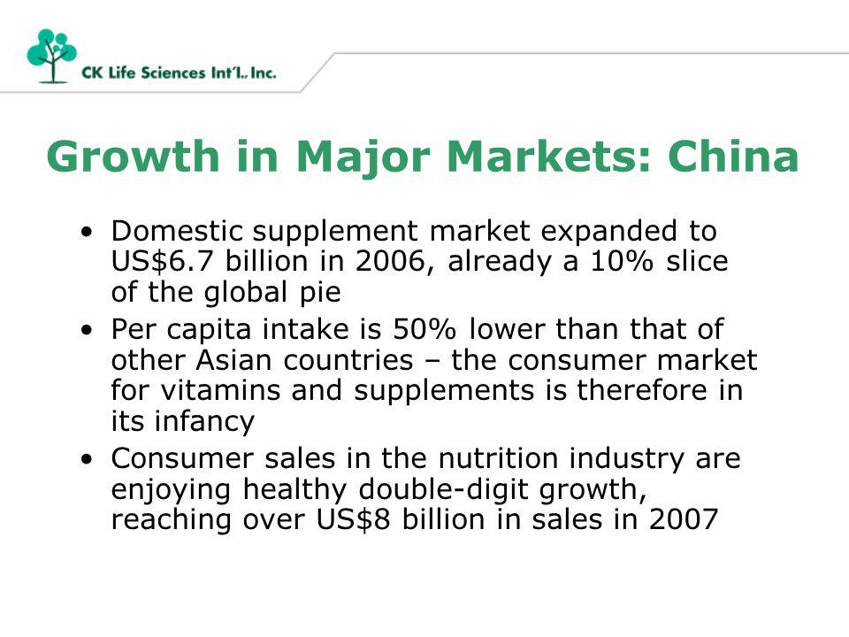 Growth in Major Markets: China Domestic supplement market expanded to US$6.7 billion in 2006, already a 10% slice of the global pie Per capita intake is 50% lower than that of other Asian countries – the consumer market for vitamins and supplements is therefore in its infancy Consumer sales in the nutrition industry are enjoying healthy double-digit growth, reaching over US$8 billion in sales in 2007