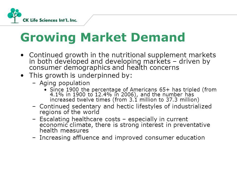 Growing Market Demand Continued growth in the nutritional supplement markets in both developed and developing markets – driven by consumer demographics and health concerns This growth is underpinned by: –Aging population Since 1900 the percentage of Americans 65+ has tripled (from 4.1% in 1900 to 12.4% in 2006), and the number has increased twelve times (from 3.1 million to 37.3 million) –Continued sedentary and hectic lifestyles of industrialized regions of the world –Escalating healthcare costs – especially in current economic climate, there is strong interest in preventative health measures –Increasing affluence and improved consumer education