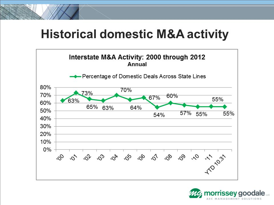 Historical domestic M&A activity