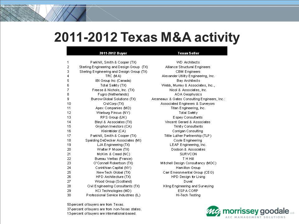 2011-2012 Texas M&A activity