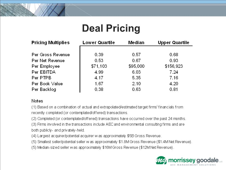 Deal Pricing