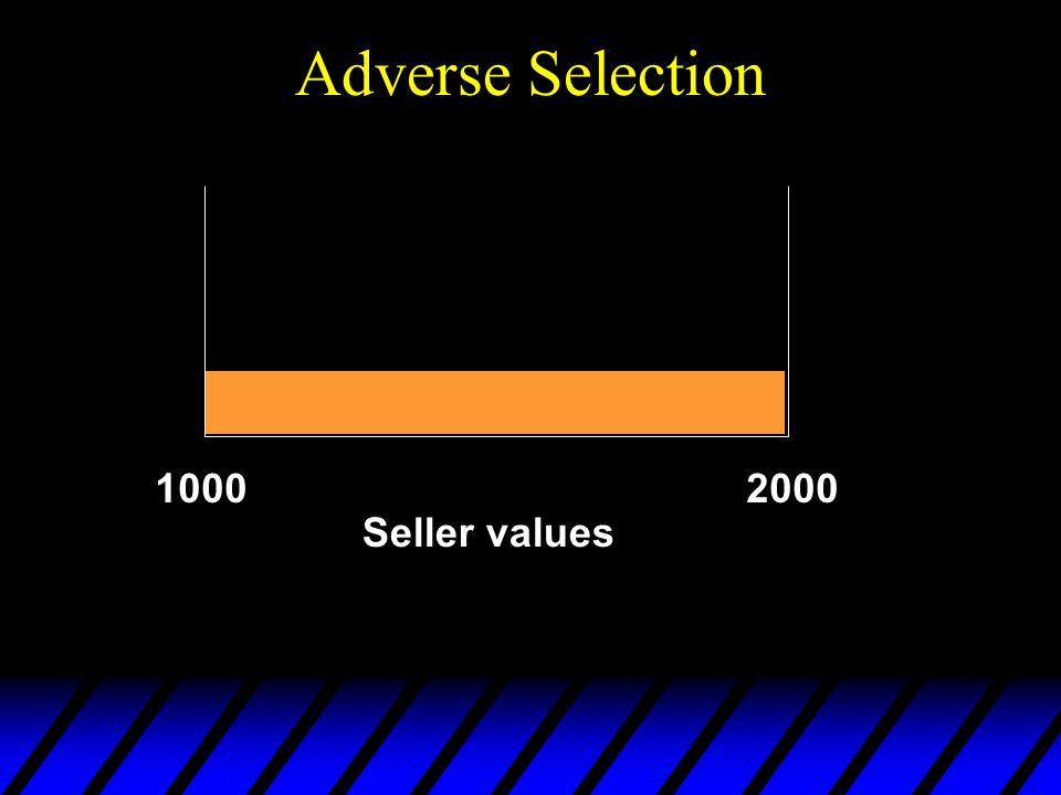 Adverse Selection Seller values 10002000