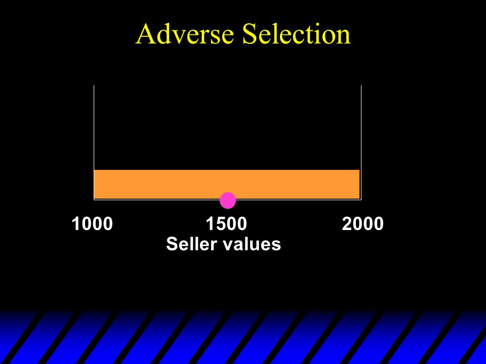 Adverse Selection 100020001500 Seller values