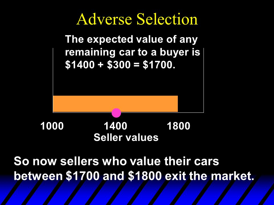 Adverse Selection 100018001400 The expected value of any remaining car to a buyer is $1400 + $300 = $1700.