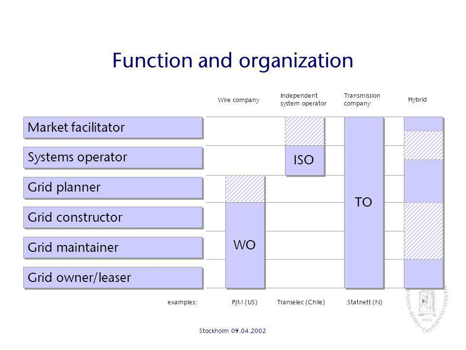 Stockholm Function and organization Grid maintainer Systems operator Grid planner Market facilitator Grid owner/leaser examples: ISO Transelec (Chile) Independent system operator Grid constructor Statnett (N) Transmission company TO PJM (US) Wire company WO .