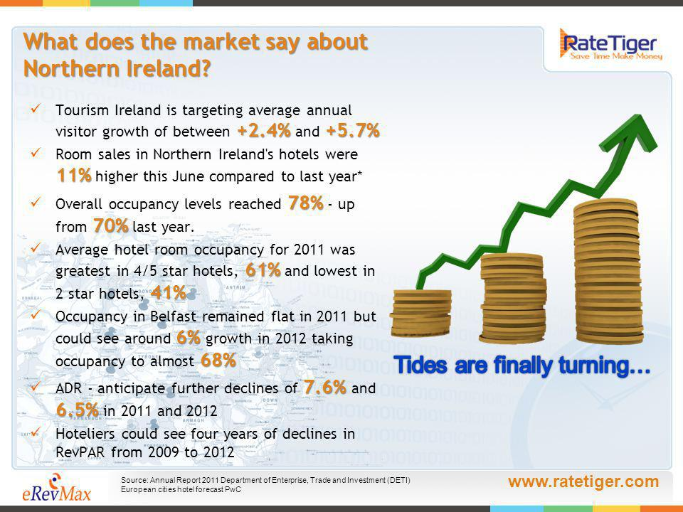 www.ratetiger.com What does the market say about Northern Ireland.