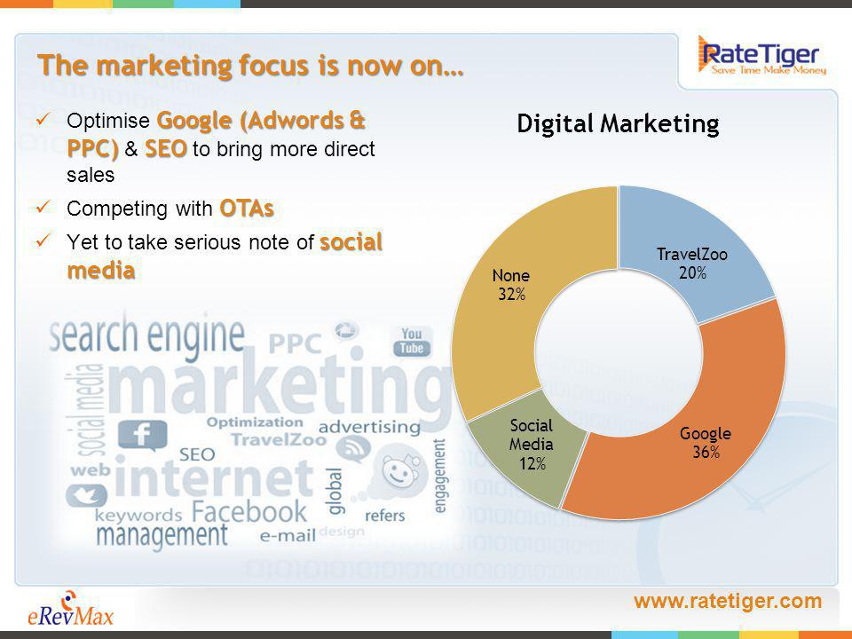 www.ratetiger.com The marketing focus is now on… Google (Adwords & PPC) SEO Optimise Google (Adwords & PPC) & SEO to bring more direct sales OTAs Competing with OTAs social media Yet to take serious note of social media