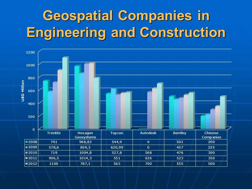 Geospatial Companies in Engineering and Construction