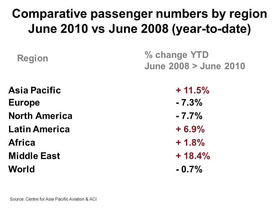Source: IATA Premium traffic growth by ticket type: Jan-2007 to Jun-2010 (year on year % change)