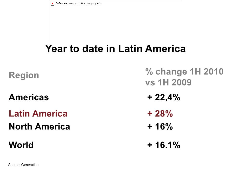 Source: Generation Latin America + 28% Asia Pacific+ 26.3% Middle east+ 18.4% Africa+ 13.6% North America+ 16% Europe+ 4.4% World+ 16.1% Year to date in Latin America % change 1H 2010 vs 1H 2009 Region