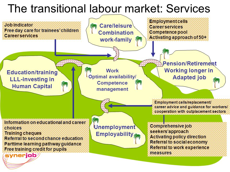 The transitional labour market: Services Care/leisure Combination work-family Pension/Retirement Working longer in Adapted job Work Optimal availability/ Competence management Unemployment Employability Education/training LLL-investing in Human Capital Job indicator Free day care for trainees children Career services Employment cells Career services Competence pool Activating approach of 50+ Information on educational and career choices Training cheques Referral to second chance education Parttime learning pathway guidance Free training credit for pupils Comprehensive job seekersapproach Activating policy direction Referral to social economy Referral to work experience measures Employment cells/replacement/ career advice and guidance for workers/ cooperation with outplacement sectors