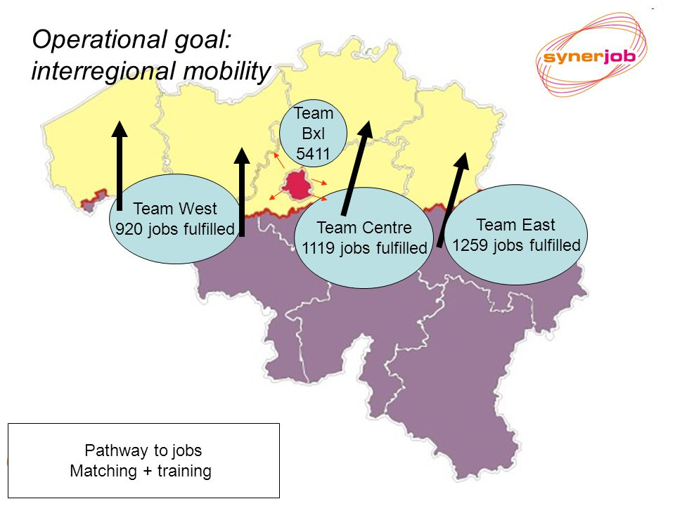 Belgium : Eurostat figures 2009 Team West 920 jobs fulfilled Operational goal: interregional mobility Team Centre 1119 jobs fulfilled Team East 1259 jobs fulfilled Team Bxl 5411 Pathway to jobs Matching + training