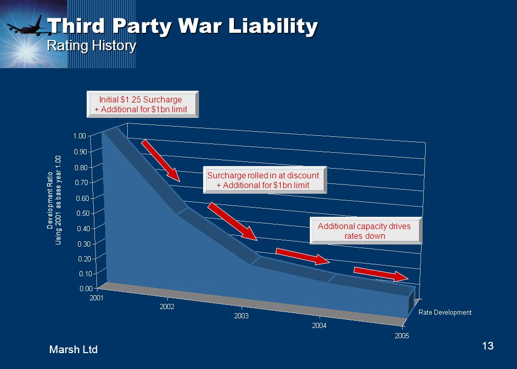 13 Marsh Ltd Third Party War Liability Rating History Initial $1.25 Surcharge + Additional for $1bn limit Surcharge rolled in at discount + Additional for $1bn limit Additional capacity drives rates down Development Ratio Using 2001 as base year 1.00